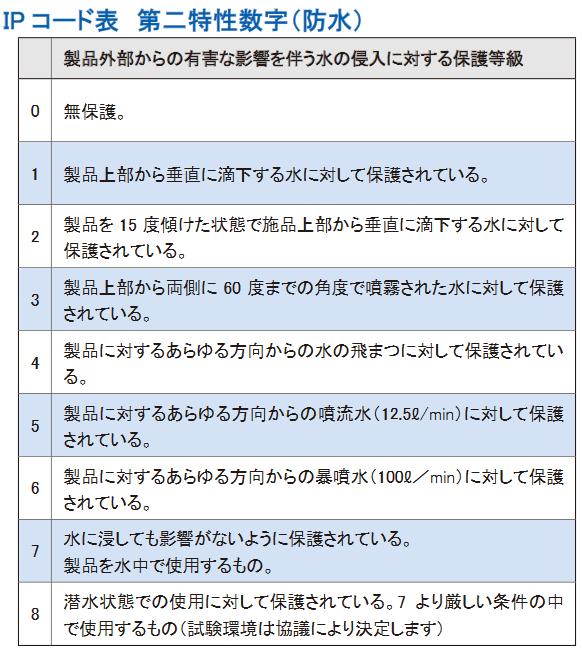 IPコード2
