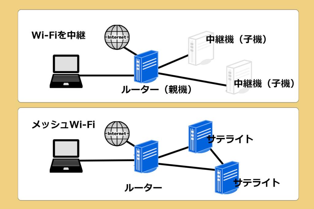 WiFiルーター中継とメッシュの違い